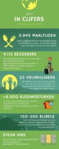 Een overzicht van 2017: enkele cijfers
